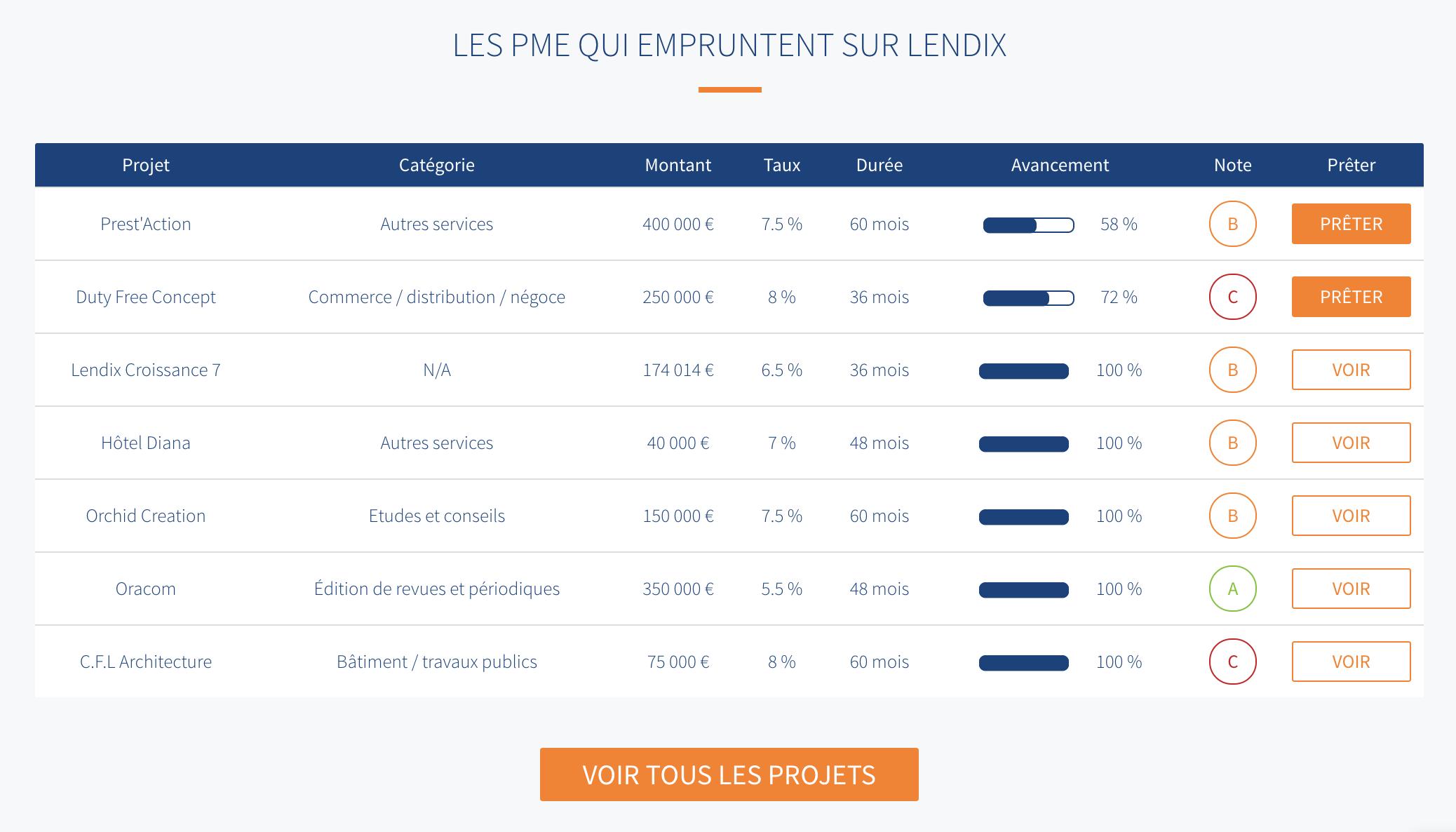 Lendix-table